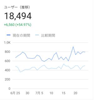 HP来訪者数が大きく増加しました